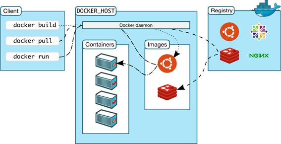 docker-architecture