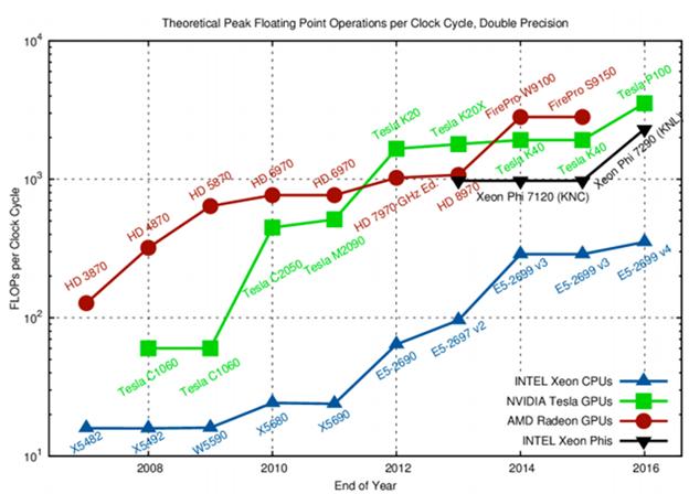 CPU vs. GPU Performance